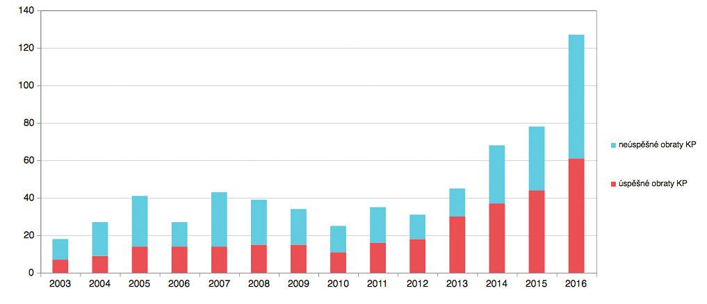 Počet a úspěšnost zevních obratů na GPK FN Brno v letech 2003–2016