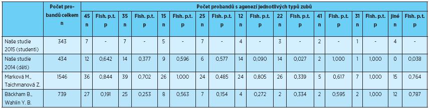 Počet probandů s agenezí jednotlivých zubů, porovnání s výsledky uvedenými v literatuře [1, 2, 3]