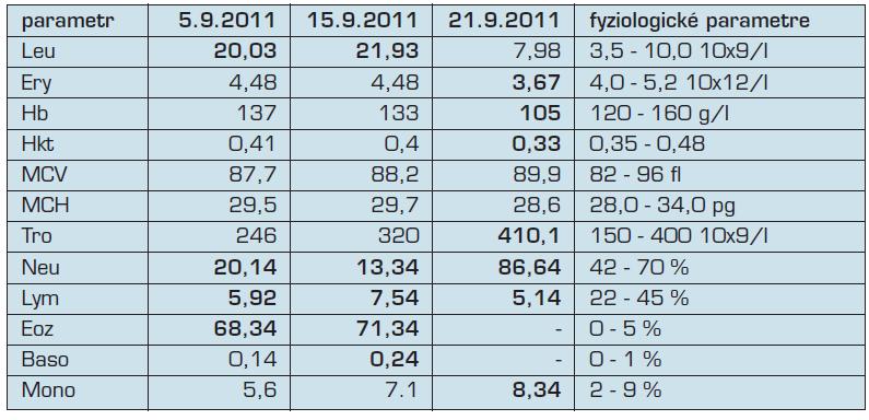 Krvný obraz a diferenciálny počet leukocytov pri prijatí (5.9.2011), pred podaním pulzu kortikoidov (15.9.2011) a po podaní pulzu kortikoidov (21.9.2011).