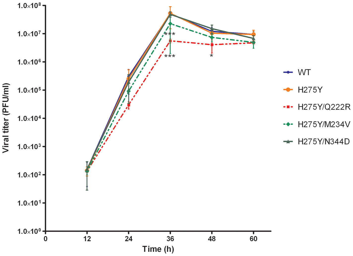 Replication kinetics of recombinant A/Brisbane/59/2007-like viruses <i>in vitro</i>.