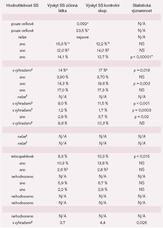 Pokračování tab. 2.<br><br>*statistická významnost v neprospěch zkoumané látky<br>+SS v celém souboru<br><sup>1ab</sup> a = časné podání BB, b = pozdní podání BB<br><sup>2</sup>SS vyžadující hospitalizaci<br><sup>3</sup>pacienti se zjevnými známkami SS vyloučeni při randomizaci<br><sup>4</sup>SS vyžadující hospitalizaci<br><sup>5</sup>SS již vstupním kritériem<br><sup>6</sup>udáván kombinovaný údaj smrt + hospitalizace pro SS<br><sup>7</sup>HPLP - hyperlipidemie, celk. cholesterol < 6,2mmol/l a LDL cholesterol 3,0–4,5 mmol/l<br><sup>8</sup>výskyt za inciální hospitalizace<br><br>(A)IM – (akutní) infarkt myokardu, TD NTG – transdermální nitroglycerin, ISMN – isosorbid-5-mononitrát, EF – ejekční frakce (levé komory), SAP – stabilní angina pectoris, CCH – celkový cholesterol, NAP – nestabilní angina pectoris, CMP – cévní mozková příhoda, ICHDKK – ischemická choroba dolních končetin, AKS – akutní koronární syndrom, ASA – kyselina acetylsalicylová.<br>Pozn.: Kurzivou vyznačeny klinické studie, kde bylo vstupním kritériem SS nebo výrazná deprese EFLK.