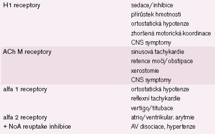 Význam blokády některých receptorů s ohledem na nežádoucí účinky.