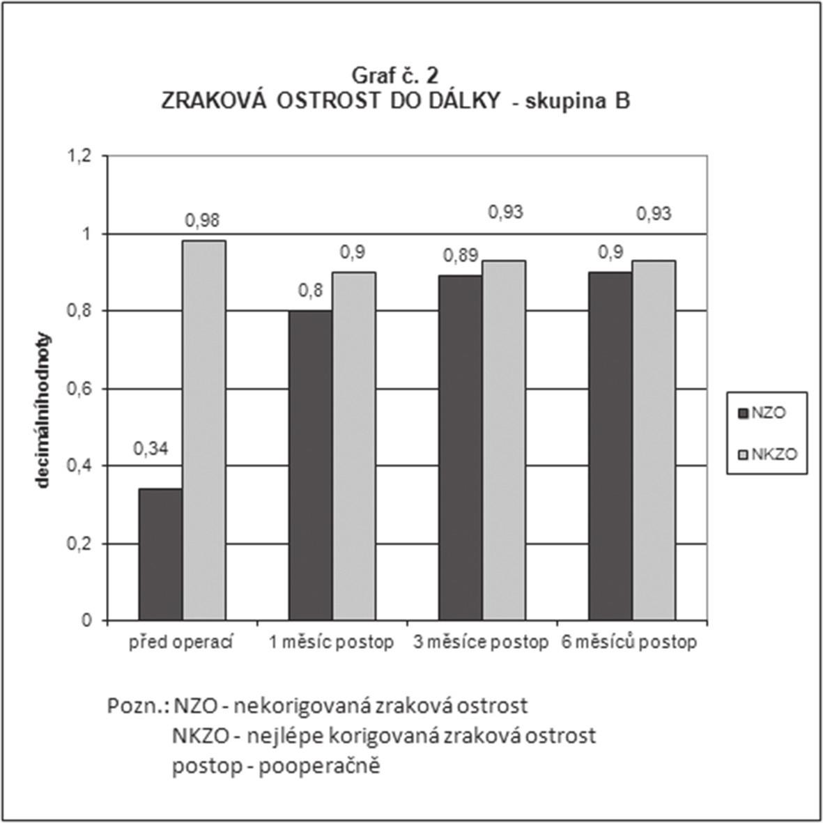 Průměrné hodnoty nekorigované a nejlépe korigované monokulární zrakové ostrosti do dálky ve skupině B (implantace nitrooční čočky LENTIS MplusX) předoperačně, 1 měsíc, 3 měsíce a 6 měsíců po operaci