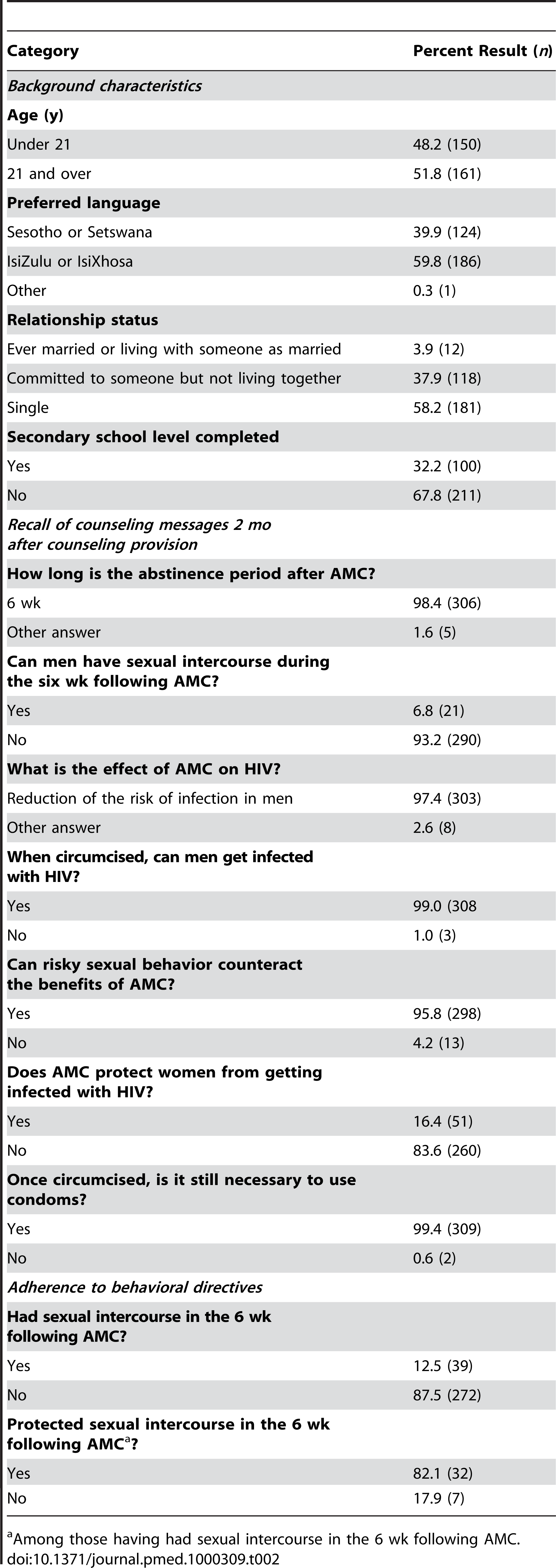 Counseling recall and adherence to behavioral directives among a subsample of men (<i>n</i>=311) undergoing AMC.