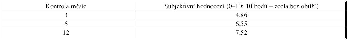 Subjektivní hodnocení stavu pacientem při kontrolách po 3, 6 a 12 měsících Table 4. Subjective assessment of a patient´s condition upon follow-up visits at 3, 6 and 12 months postoperatively