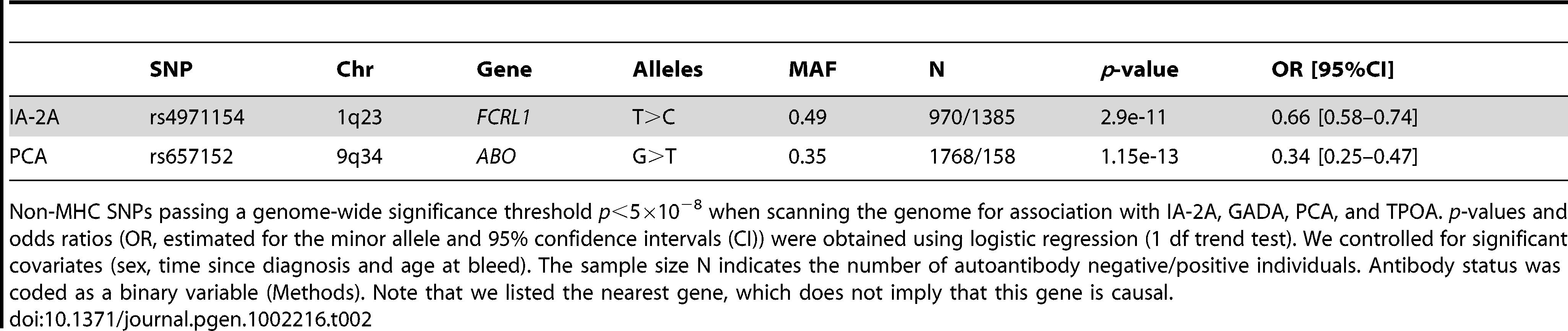 Autoantibody associations passing a genome-wide association significance threshold in the GWA scan (MHC excluded).