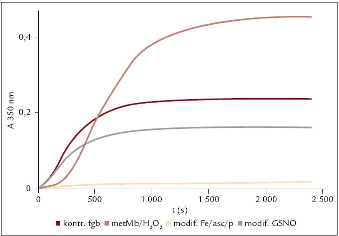 Ukázka polymerace kontrolního a modifikovaných fibrinogenů sledovaná pomocí turbidimetrie při 350 nm.