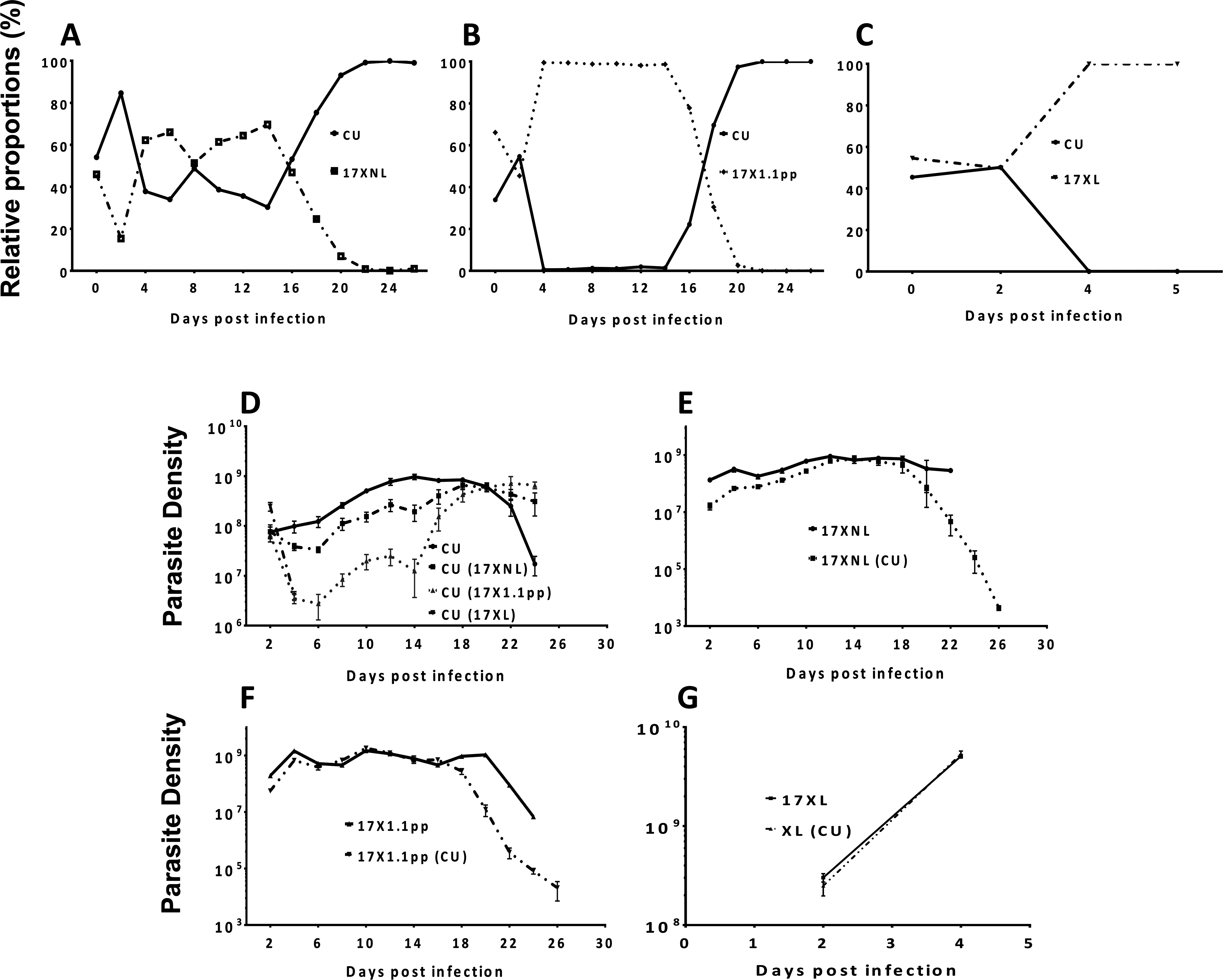 The relative proportions of strains of <i>Plasmodium yoelii yoelii</i> in mixed strain infections throughout the course of infections in mice (Panels A-C), and the parasite densities of the strains in single and mixed infections (Panels D-G).