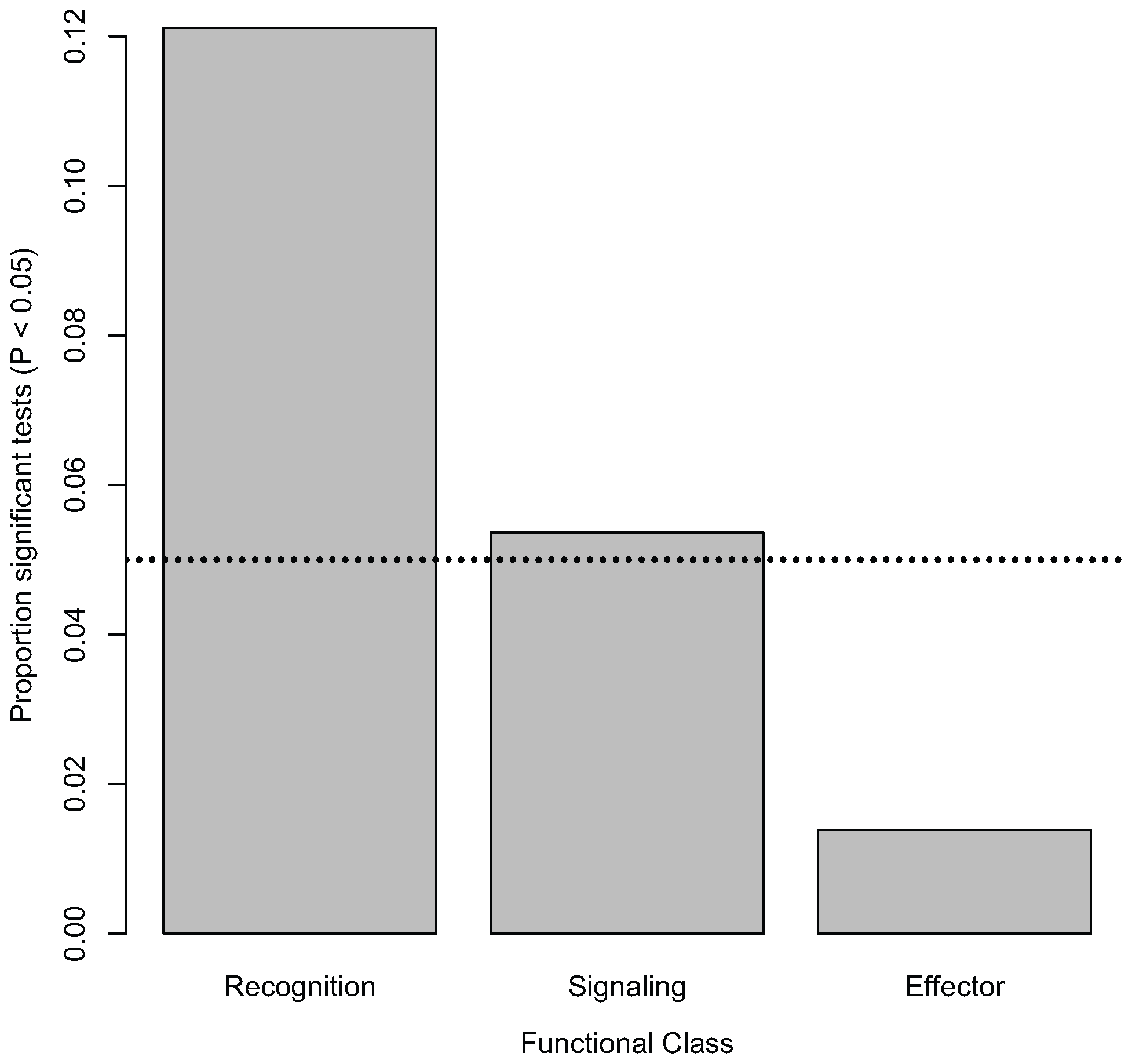 Distribution of significant associations among functional classes.