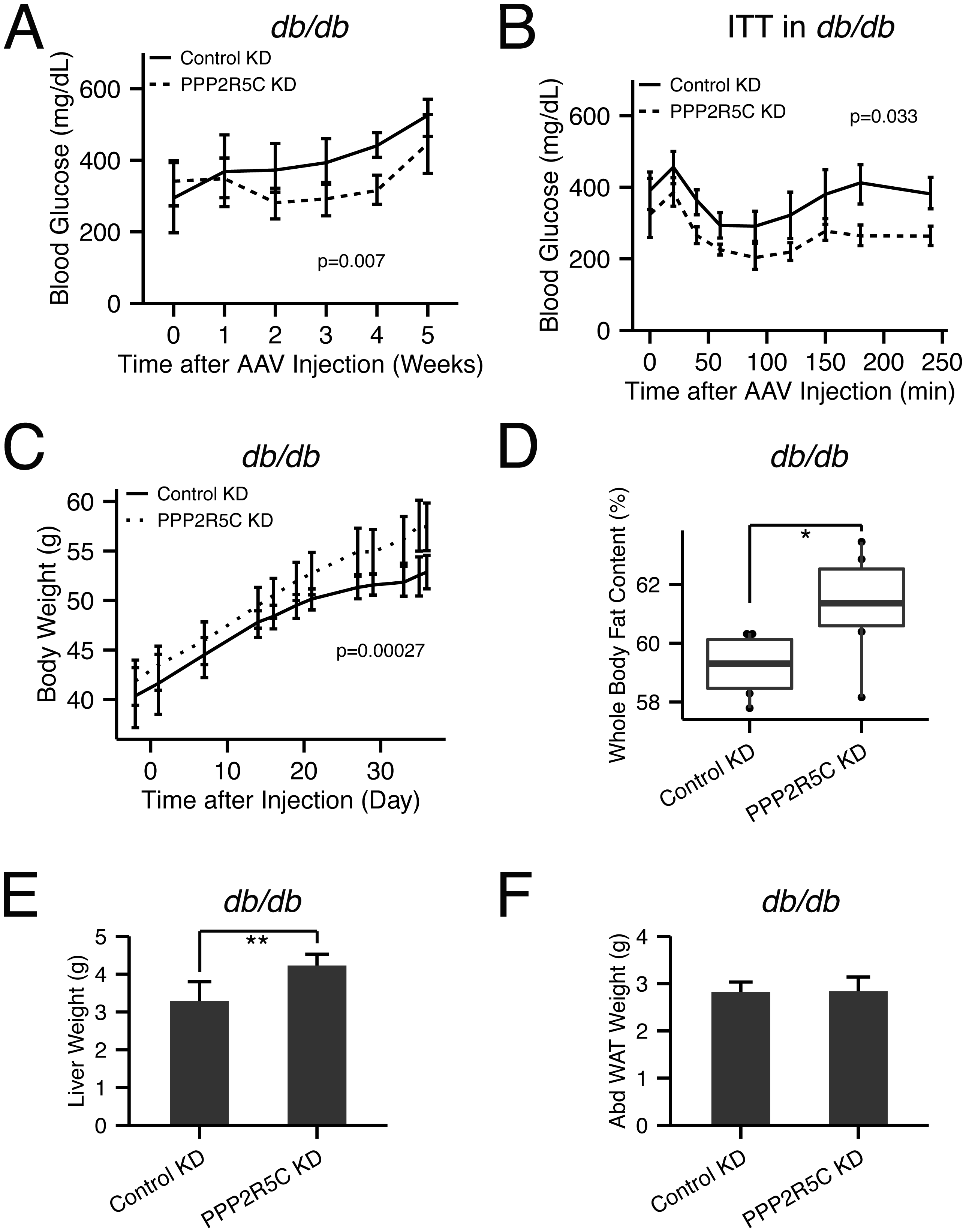 PPP2R5C HepKD in <i>db/db</i> mouse liver improves insulin sensitivity, decreases hyperglycemia, but worsens the dyslipidemia.