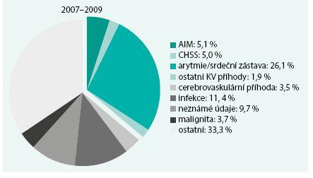 Příčiny mortality u pacientů s chronickým renálním onemocněním.