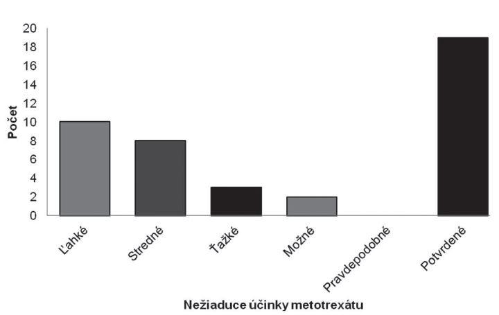 Rozdelenie nežiaducich účinkov metotrexátu na základe intenzity a kauzality.