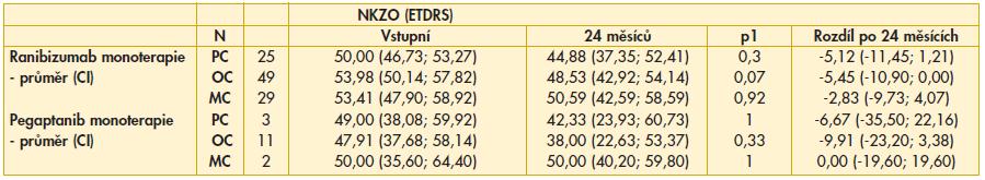 Tab. 3a. Srovnání NKZO po 24 měsících podle jednotlivých typů CNV