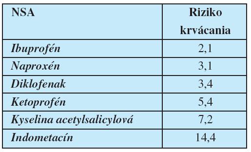 Relatívne riziko krvácania do GIT (podĺa Garcia Rodrigues a Jick, 1994)