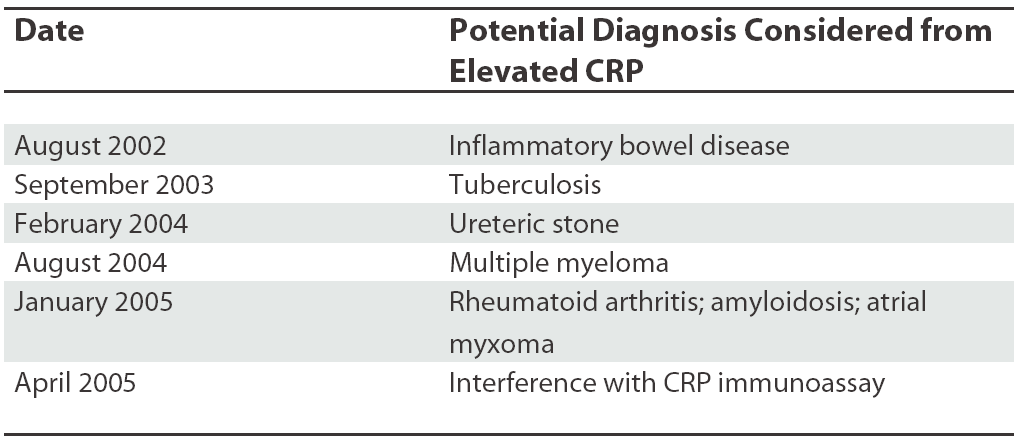 Potential Differential Diagnoses Considered to Explain Elevated CRP