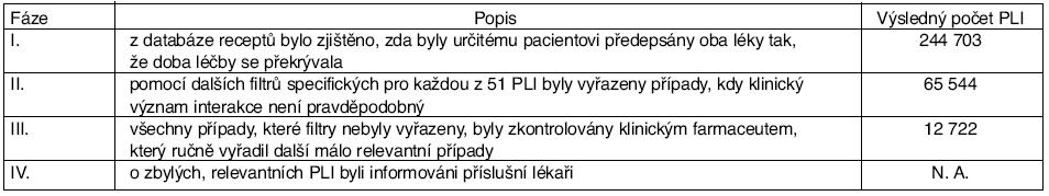 Pracovní postup při identifikaci relevantních PLI