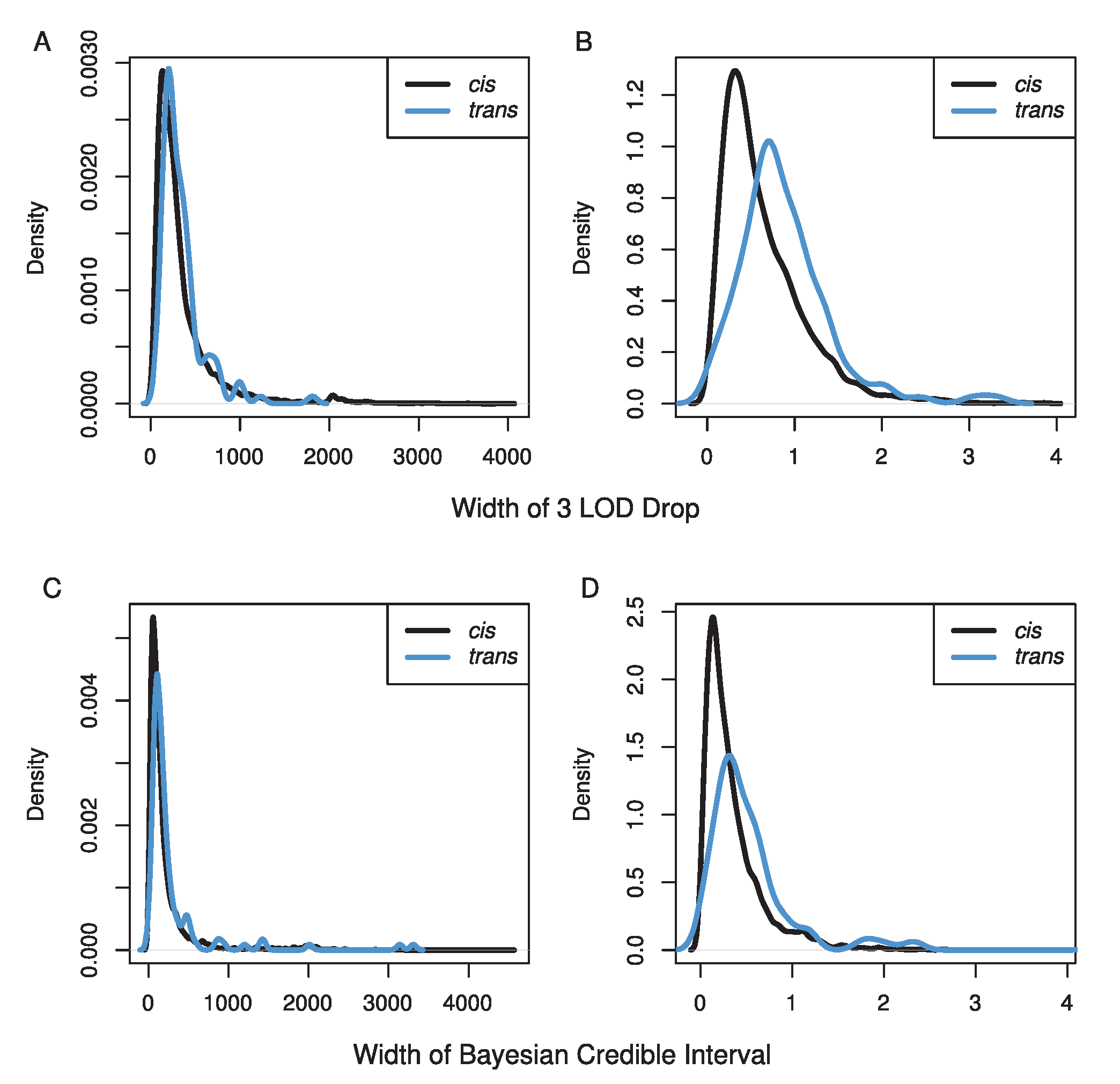 Distributions of the width of our confidence intervals for eQTL in A & C) physical distance (kb) and B & D) genetic distance (cM) using either a 3 LOD drop (A & B) or the Bayesian credible interval (C & D).