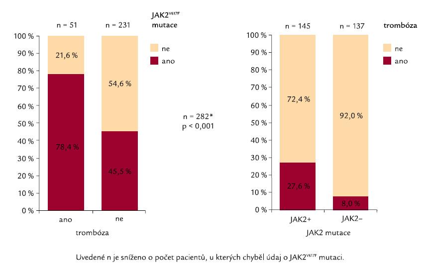 Trombóza nemocných ve vztahu k JAK2<sup>V617F</sup> mutaci.