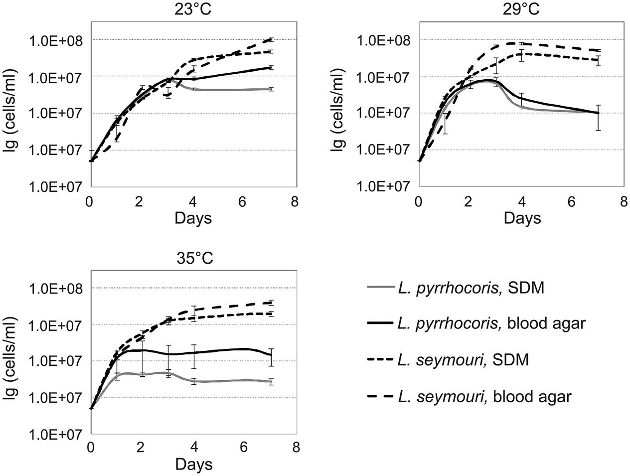 Growth kinetics of <i>Leptomonas pyrrhocoris</i> and <i>L</i>. <i>seymouri</i> at 23°C, 29°C, and 35°C in SDM and blood-agar media.