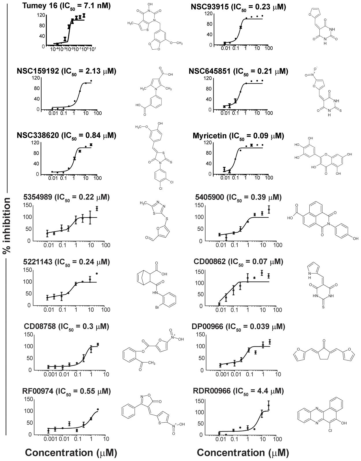IC<sub>50</sub> curves of flap endonuclease inhibitors.