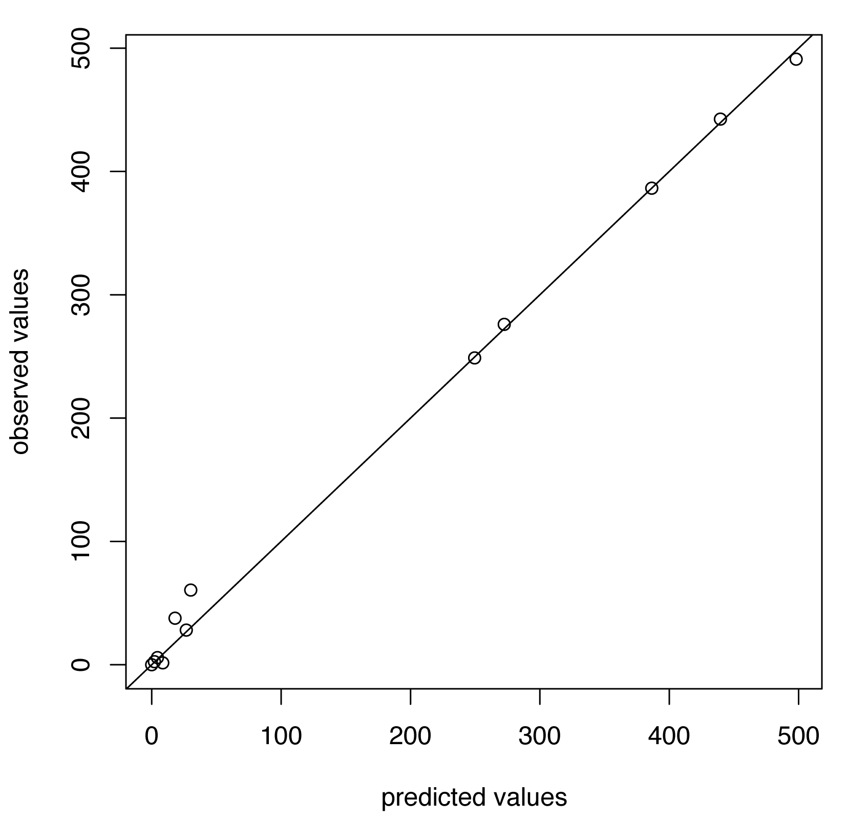 Predicted versus observed values for influenza A/H1N1 for the choice of thresholds <i>h</i>=140, <i>h</i><sub>c</sub>=500.
