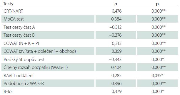 Spearmanovy korelace (ρ) vztahu výkonu v BNT-60 s ostatními testy.