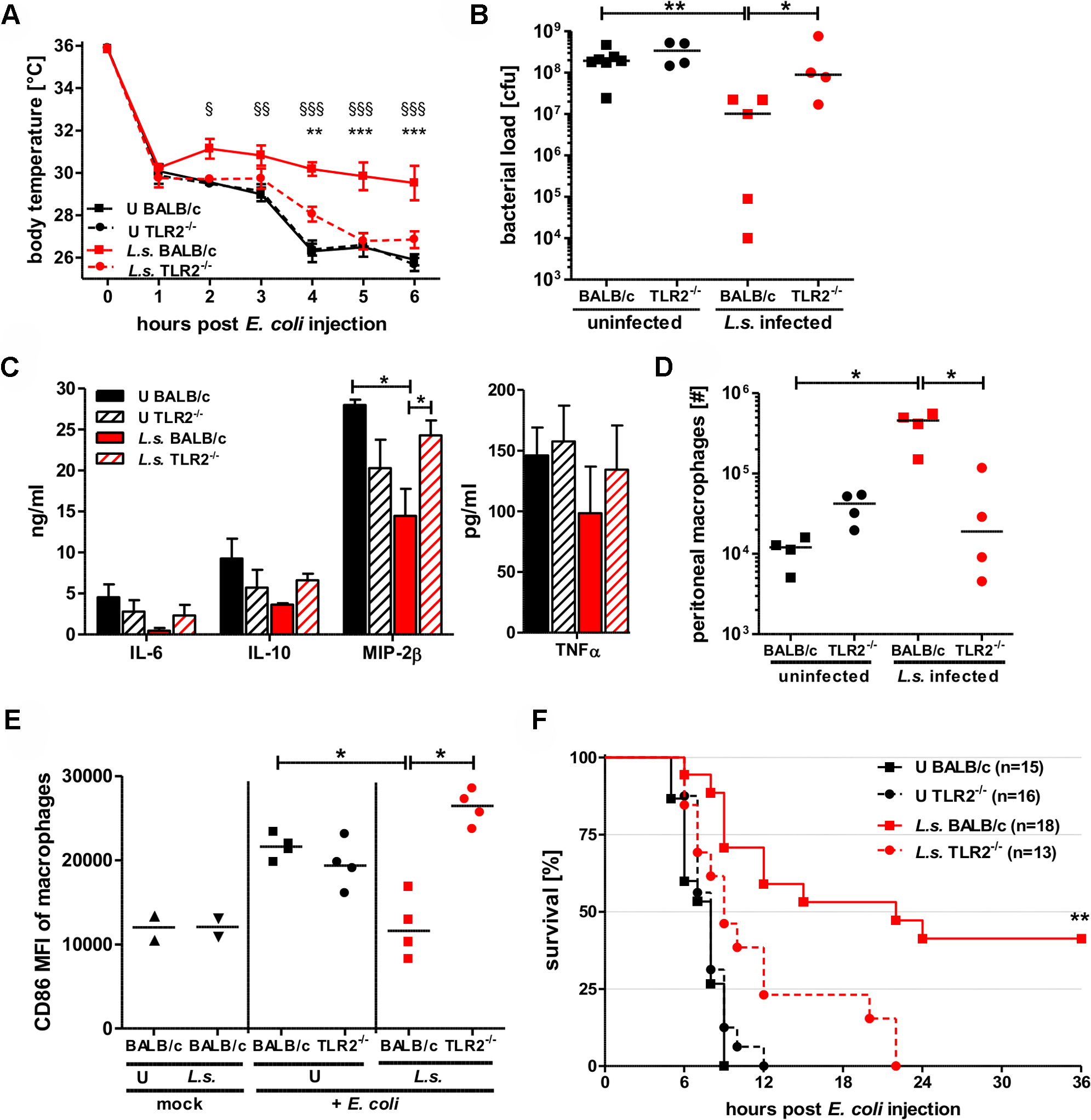 TLR2 is required for mediating protection against <i>E. coli</i>-induced sepsis in filarial-infected mice.