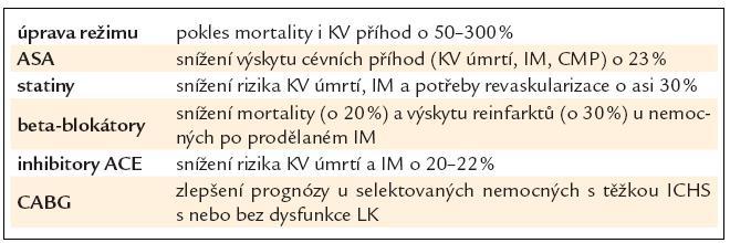 Léčebné přístupy ovlivňující prognózu nemocných s ICHS.