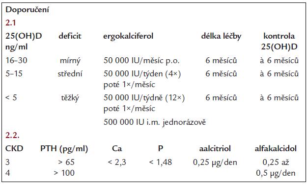 Doporučený postup při léčebném podávání D vitaminu.