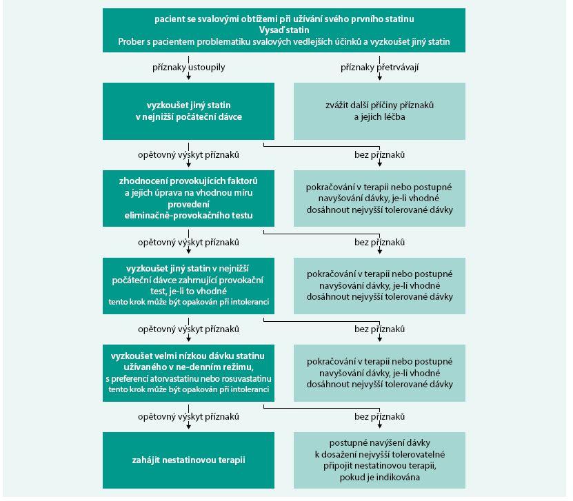 Schéma. Vyhodnocení a management léčby pacientů se svalovými obtížemi asociovanými se statiny