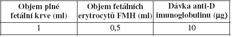 Fetomaternální hemoragie (FMH) a potřebná dávka anti-D imunoglobulinu – přepočet
