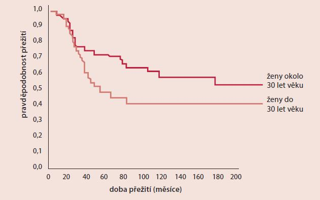 Rozdíl v prognóze pacientek s karcinomem prsu dle věku [6]