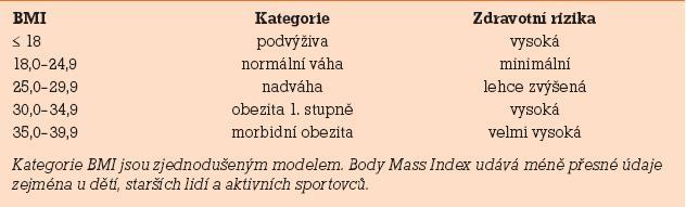 Klasifikace nadváhy dle BMI dle definice WHO z r. 1997.