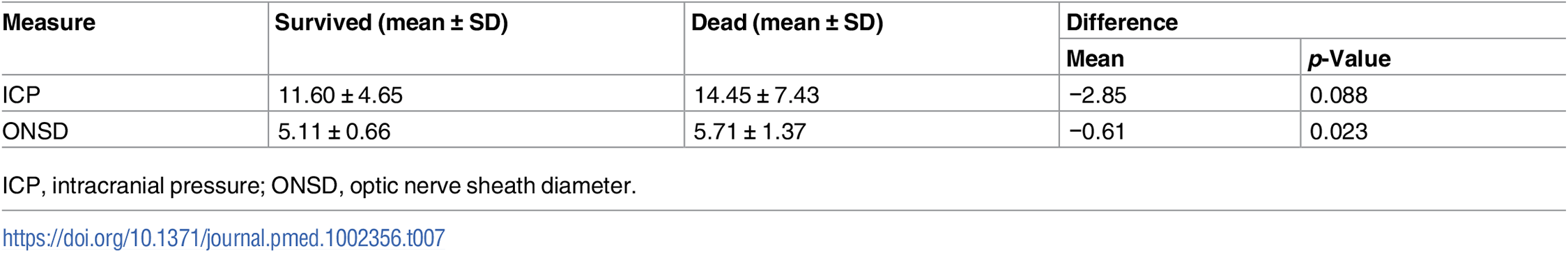 Summary table describing the association between ICP, ONSD, and mortality.