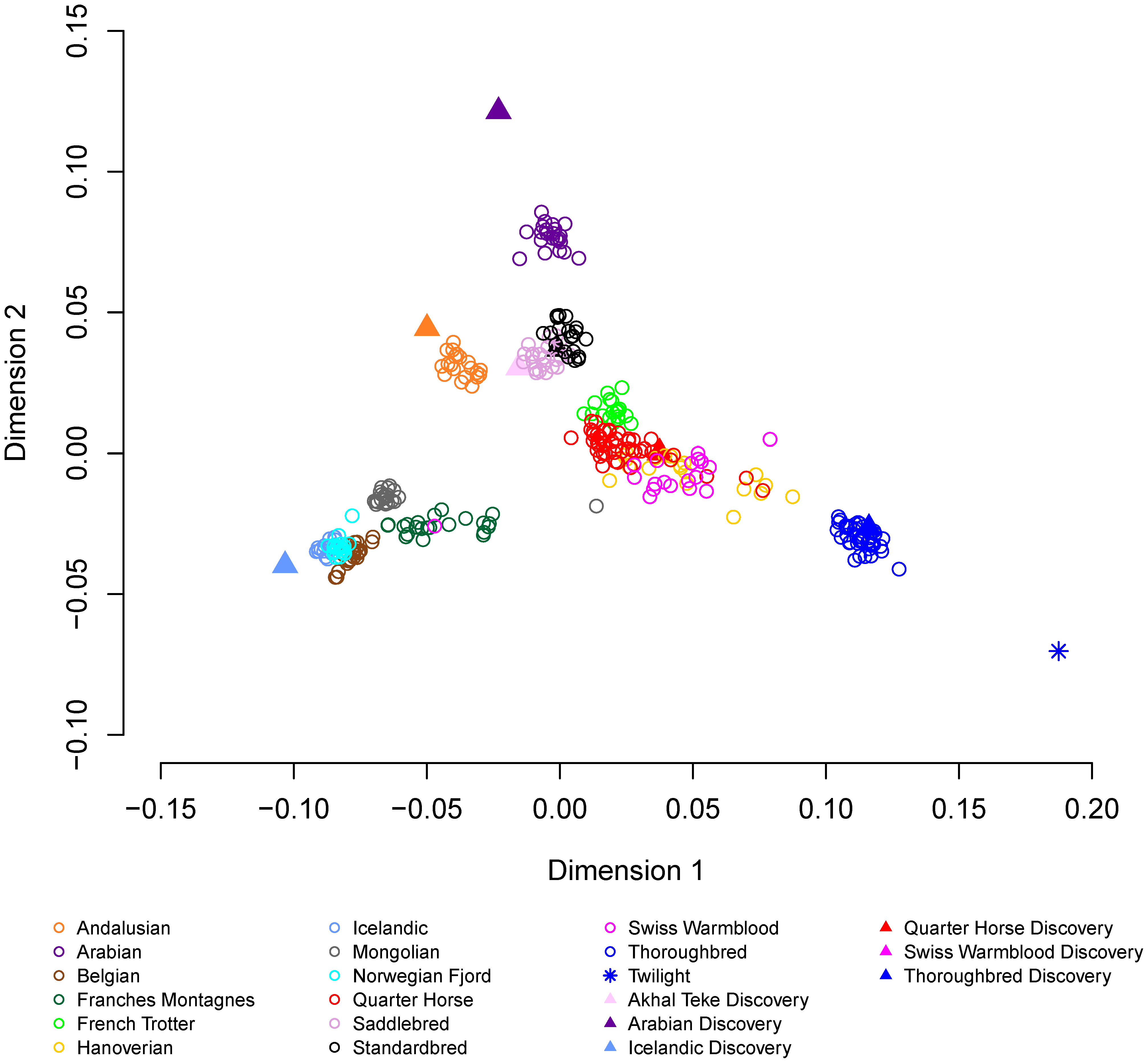 Multidimensional scaling with 14 domestic horse breeds.