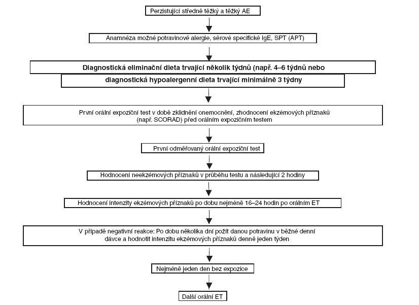 Diagnostický postup pro potravinovou alergii u atopického ekzému navrhla Evropská akademie alergologie a klinické imunologie (EAACI a GA2LEN)