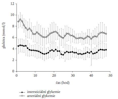 Průběh arteriálních a absolutních intersticiálních hladin glukózy v čase.