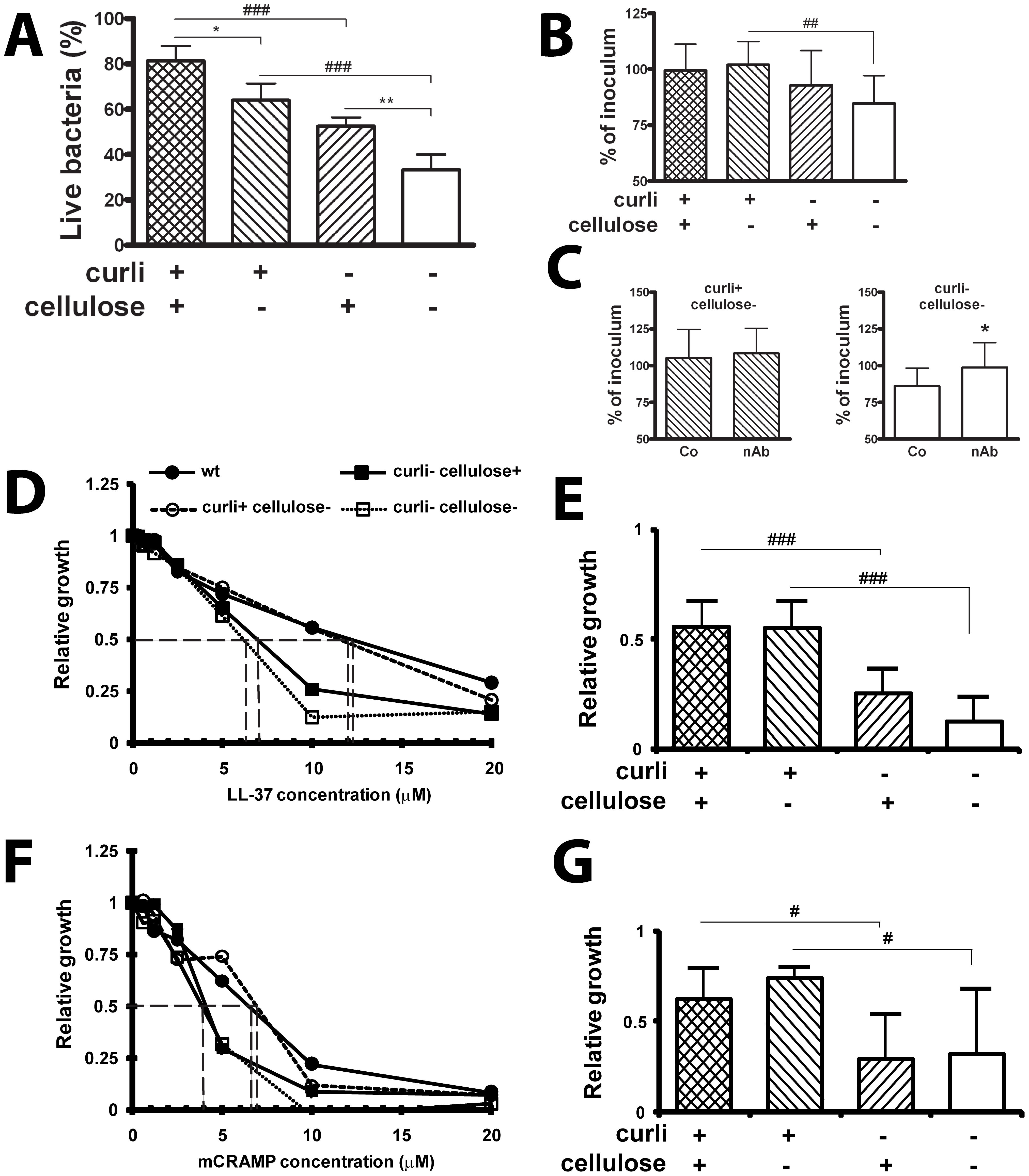 Curli increase the resistance to the antimicrobial peptide LL-37.