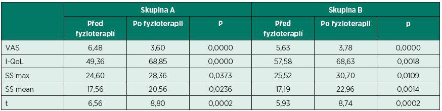 Srovnání hodnocených parametrů před a po fyzioterapii.