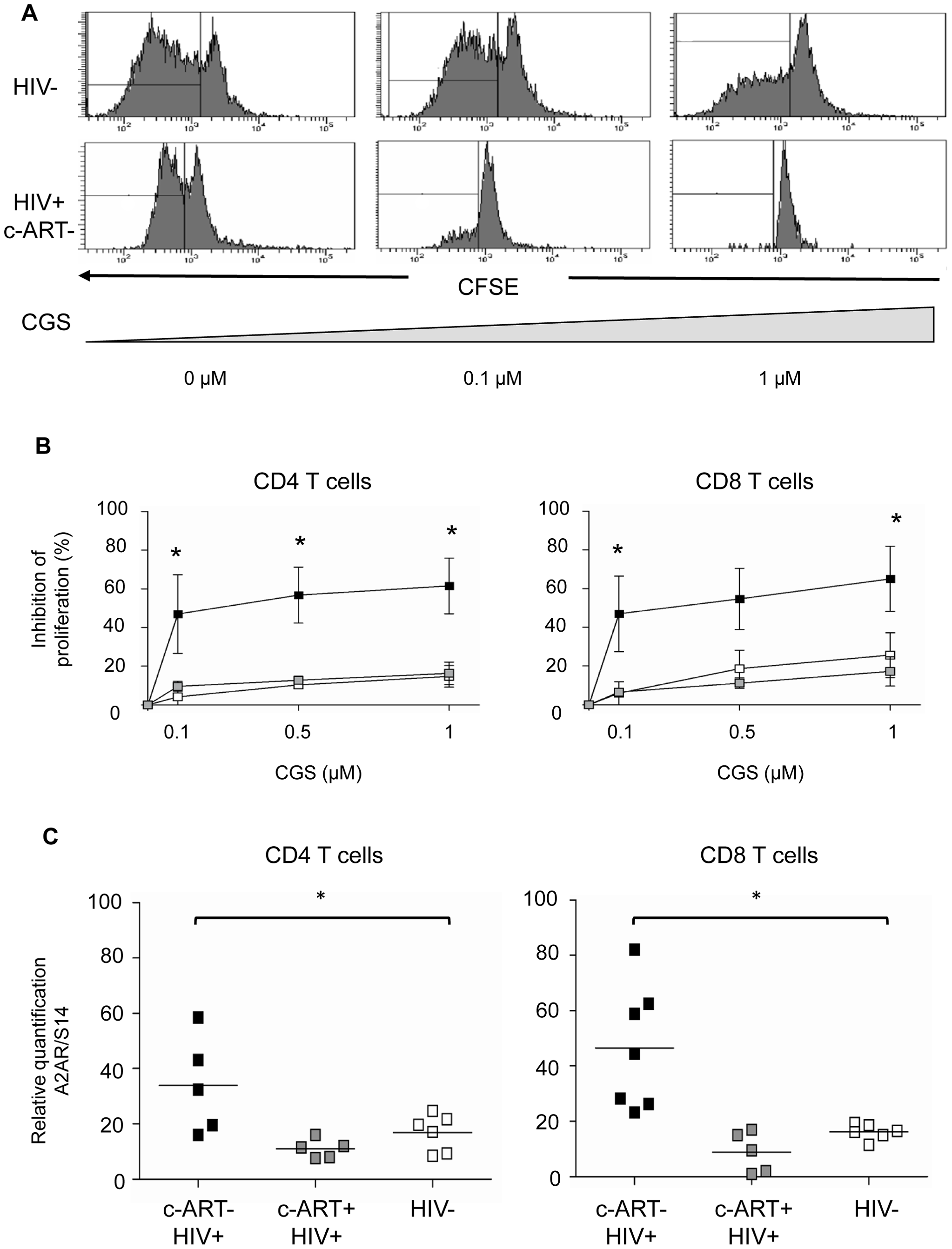 T cells from c-ART− HIV-1 positive patients are more susceptible to the inhibitory effects of the adenosine agonist CGS-21680 and express a high density of A2A receptor.