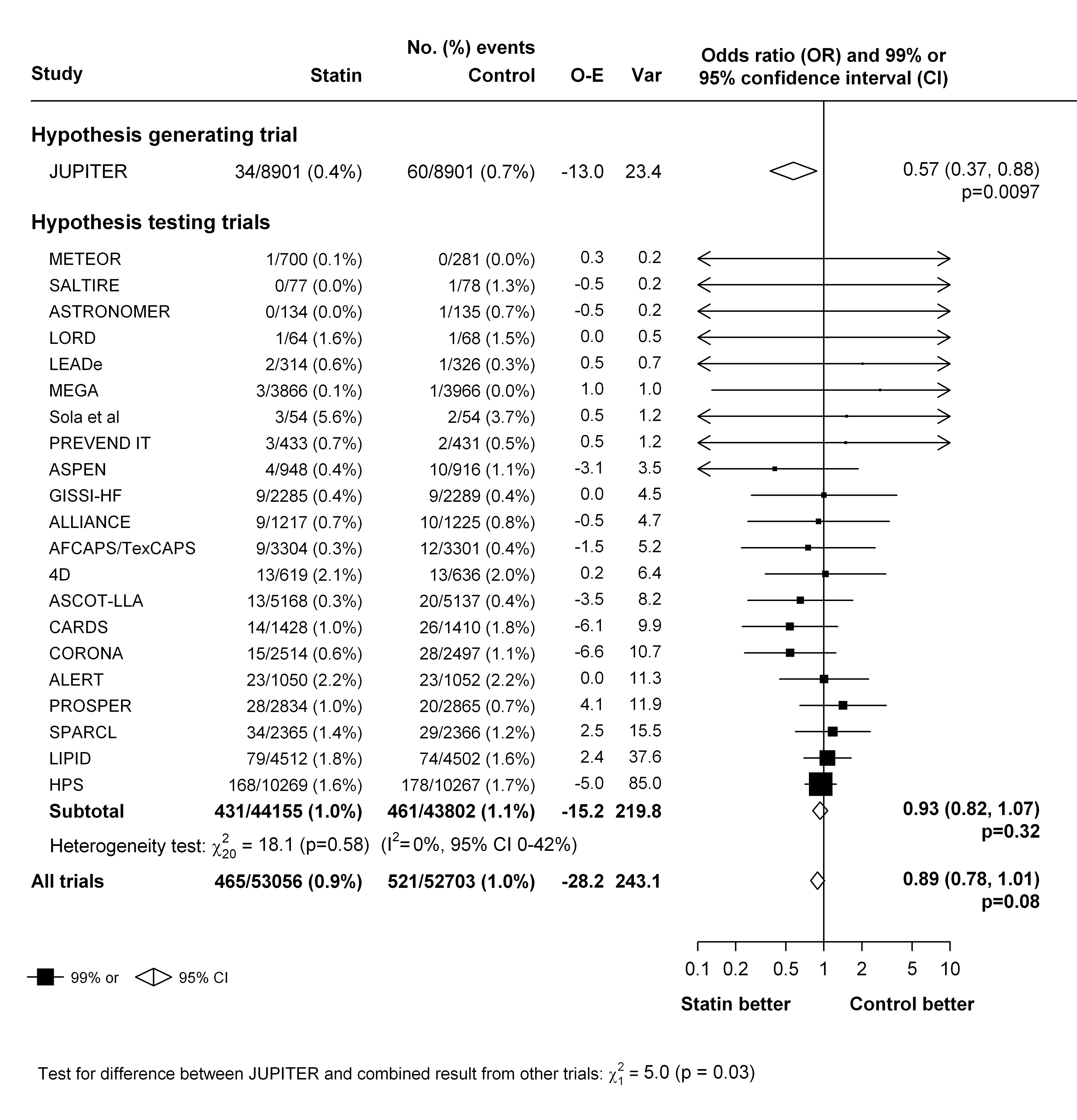 Effect of statin therapy on venous thromboembolism.