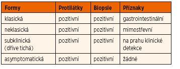 Klinické formy celiakie.