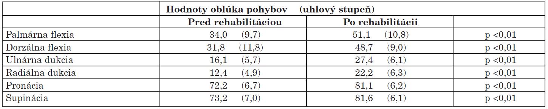 Zmeny medzi vstupnou a výstupnou hodnotou rozsahu jednotlivých pohybov pacientov (n = 31).
