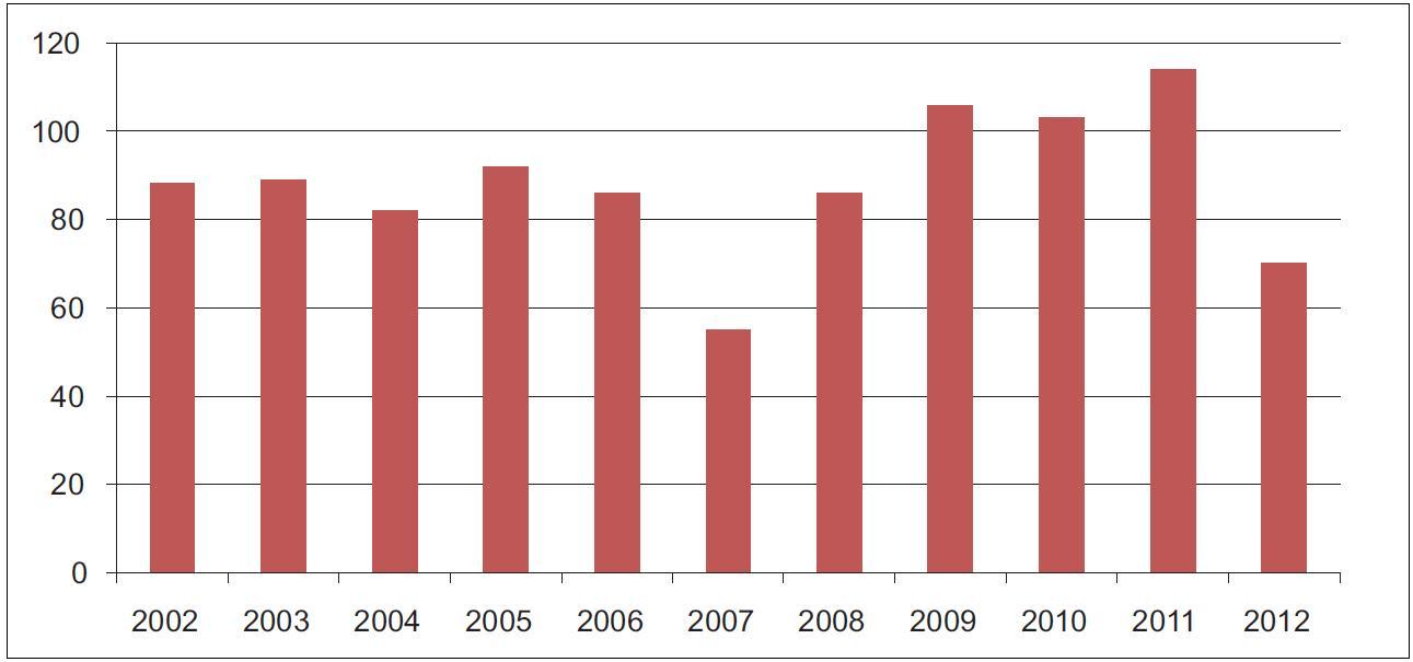 Počet dětí v jednotlivých letech.