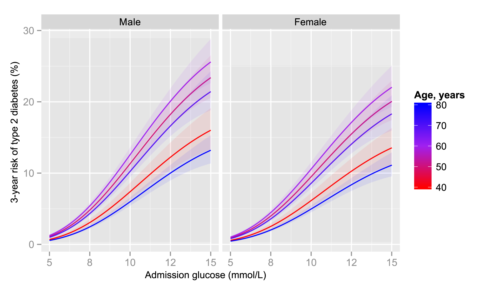 3-year risk of type 2 diabetes by admission glucose, age, and sex.