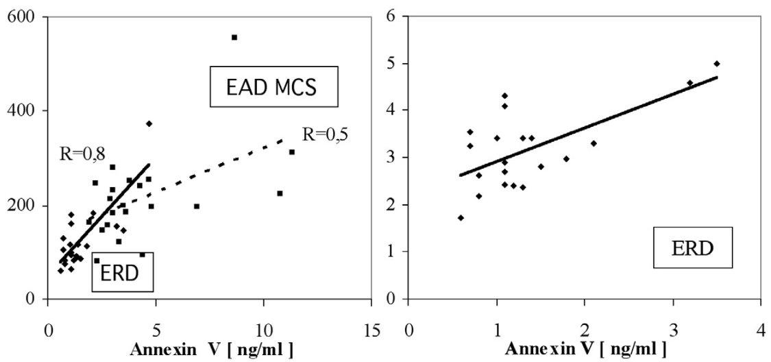 Závislost vzestupu annexinu V na volném hemoglobinu a LDH. Annexin V proti Hb  EAD MCS: r = 0, 8, p < 0,001  ERD: r = 0,5, p = 0,01  EAR MCS: r = 0,13, p = 0,61  EAD Trima: r = 0,22, p = 0,40  Annexin V proti LDH ERD: r = 0,8, p < 0,001 EAD MCS: r = 0,4, p = 0,08 EAD Trima: r = 0,4, p = 0,16 EAR MCS: r = 0,13, p = 0,6 Legenda: EAD MCS: erytrocyty deleukotizované ze separátoru MCS, EAD Trima: erytrocyty deleukotizované ze separátoru Trima, EAR MCS: erytrocyty resuspendované ze separátoru MCS, ERD: erytrocyty deleukotizované resuspendované.