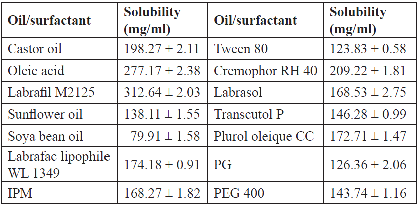 Solubility of IBN in various oils/surfactants