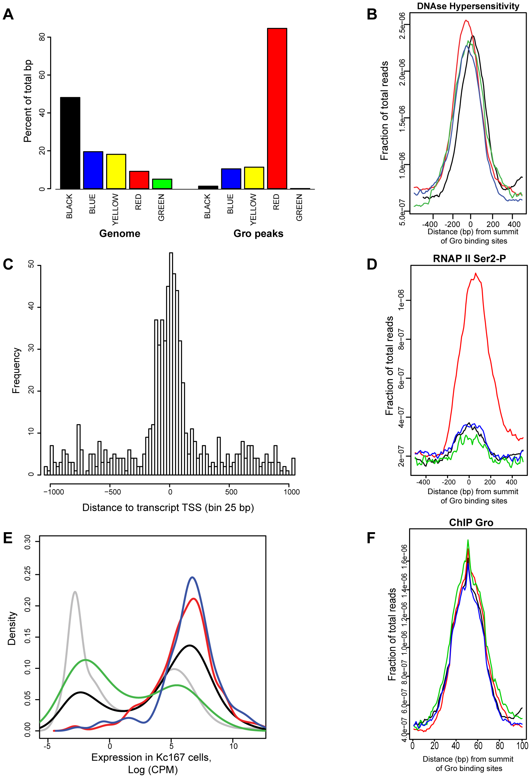 Analysis of the relationship between Gro, chromatin class and RNAP II recruitment in Kc167 cells.