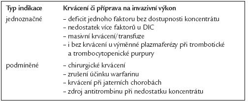 Indikace podání ČZP.