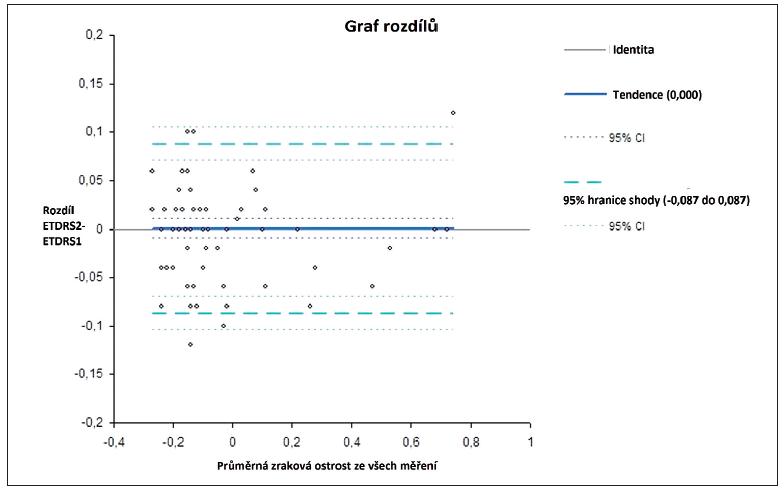 TRV vyjádřená dle metody Bland-Altmana tzv. limitem shody (confidence interval CI) na 95% hladině u opakovaných párových měření u prahové interpolační metody na optotypu ETDRS